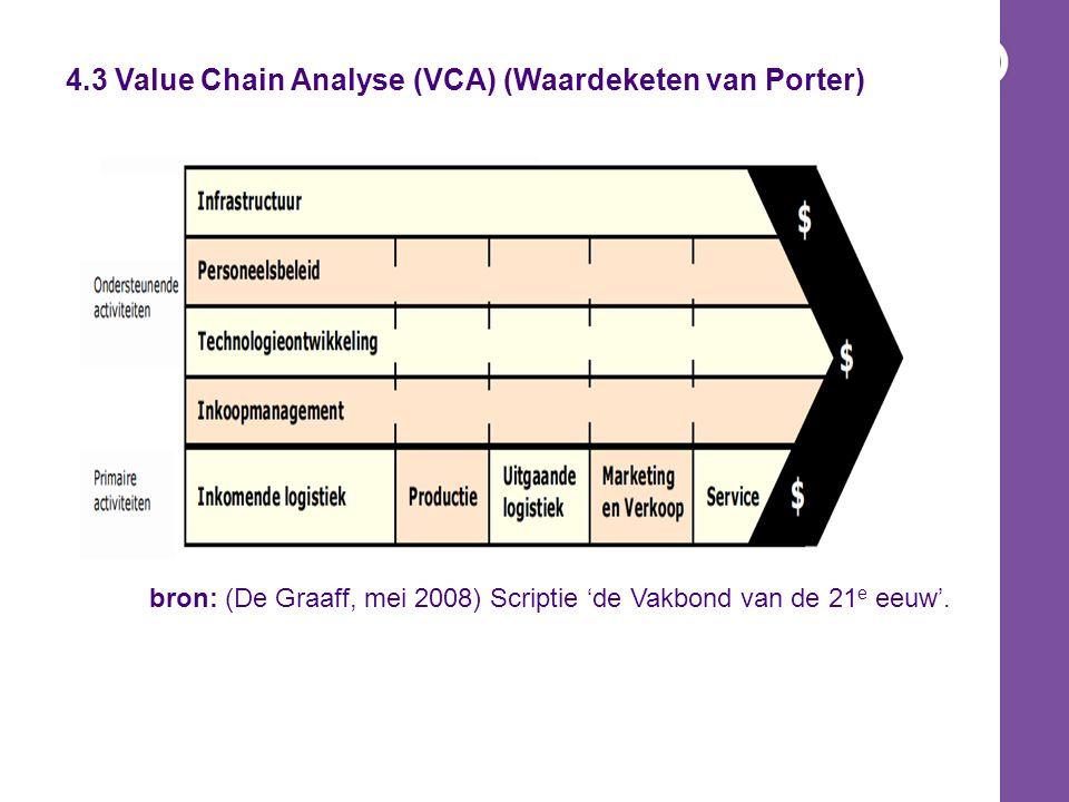 4.3 Value Chain Analyse (Waardeketen van Porter) Onderste Helft = Primaire Activiteiten *Activiteiten direct gerelateerd aan het voortbrengen van product en dienst: 1.Inkomende (Ingaande) logistiek: ontvangst, opslag en interne distributie van grondstoffen 2.
