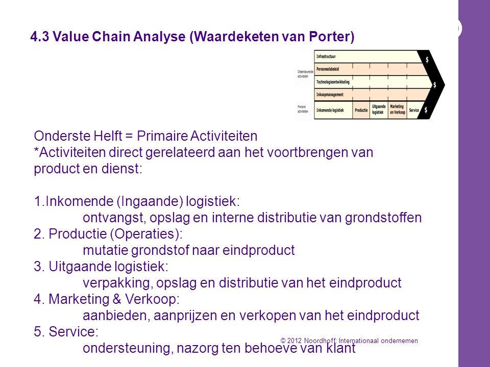 4.3 Value Chain Analyse (Waardeketen van Porter) Bovenste Helft = Ondersteunende Activiteiten *Activiteiten gelinkt aan primair proces maar indirect gerelateerd aan het voortbrengen van producten en diensten: 1.
