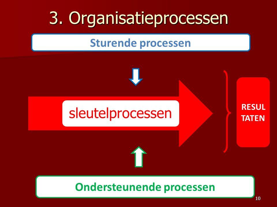 3. Organisatieprocessen Ondersteunende processen sleutelprocessen Sturende processen RESUL TATEN 10