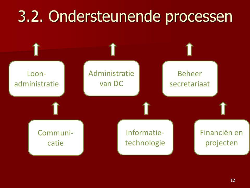 3.2. Ondersteunende processen Loon- administratie Administratie van DC Beheer secretariaat Communi- catie Informatie- technologie Financiën en project
