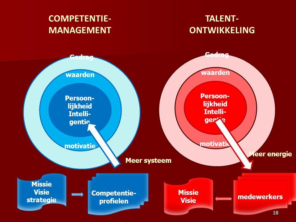 Gedrag waarden motivatie Persoon- lijkheid Intelli- gentie Missie Visie strategie Competentie- profielen Gedrag waarden motivatie Persoon- lijkheid In