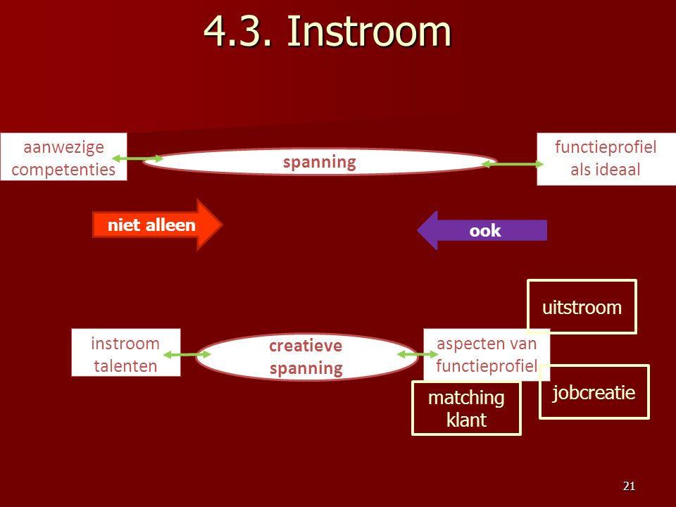 4.3. Instroom spanning functieprofiel als ideaal creatieve spanning instroom talenten aspecten van functieprofiel aanwezige competenties jobcreatie ui