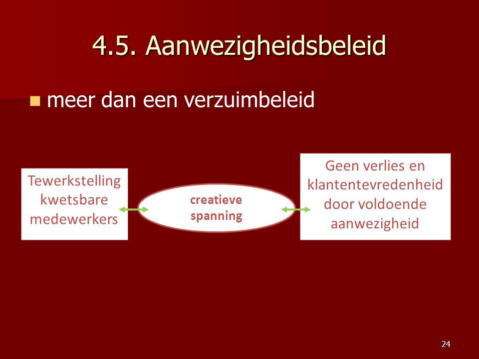 4.5. Aanwezigheidsbeleid meer dan een verzuimbeleid 24 creatieve spanning Tewerkstelling kwetsbare medewerkers Geen verlies en klantentevredenheid doo