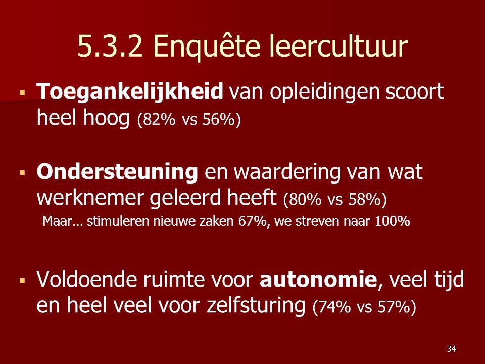 5.3.2 Enquête leercultuur   Toegankelijkheid van opleidingen scoort heel hoog (82% vs 56%)   Ondersteuning en waardering van wat werknemer geleerd heeft (80% vs 58%) Maar… stimuleren nieuwe zaken 67%, we streven naar 100%   Voldoende ruimte voor autonomie, veel tijd en heel veel voor zelfsturing (74% vs 57%) 34