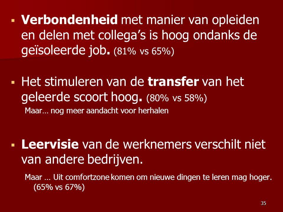   Verbondenheid met manier van opleiden en delen met collega's is hoog ondanks de geïsoleerde job. (81% vs 65%)   Het stimuleren van de transfer v