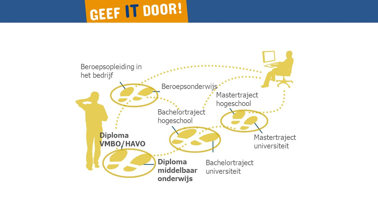 Beroepsopleiding in het bedrijf Beroepsonderwijs Diploma VMBO/HAVO Diploma middelbaar onderwijs Bachelortraject hogeschool Bachelortraject universiteit Mastertraject universiteit Mastertraject hogeschool