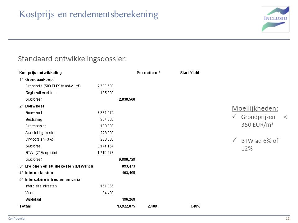 Kostprijs en rendementsberekening Standaard ontwikkelingsdossier: Confidential11 Moeilijkheden: Grondprijzen < 350 EUR/m² BTW ad 6% of 12%