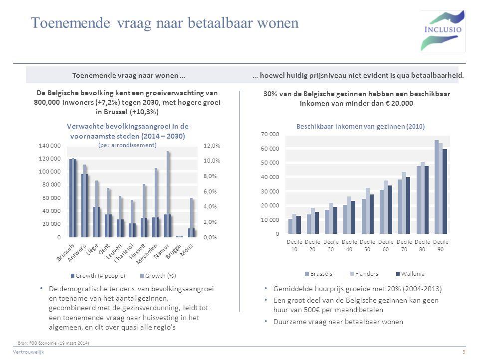 Toenemende vraag naar betaalbaar wonen Vertrouwelijk3 Bron: FOD Economie (19 maart 2014) 30% van de Belgische gezinnen hebben een beschikbaar inkomen van minder dan € 20.000 Gemiddelde huurprijs groeide met 20% (2004-2013) Een groot deel van de Belgische gezinnen kan geen huur van 500€ per maand betalen Duurzame vraag naar betaalbaar wonen De Belgische bevolking kent een groeiverwachting van 800,000 inwoners (+7,2%) tegen 2030, met hogere groei in Brussel (+10,3%) De demografische tendens van bevolkingsaangroei en toename van het aantal gezinnen, gecombineerd met de gezinsverdunning, leidt tot een toenemende vraag naar huisvesting in het algemeen, en dit over quasi alle regio's Toenemende vraag naar wonen … … hoewel huidig prijsniveau niet evident is qua betaalbaarheid.