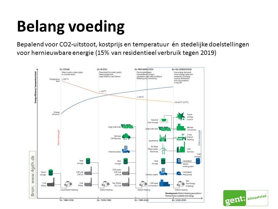 Belang voeding Bepalend voor CO2-uitstoot, kostprijs en temperatuur én stedelijke doelstellingen voor hernieuwbare energie (15% van residentieel verbruik tegen 2019)