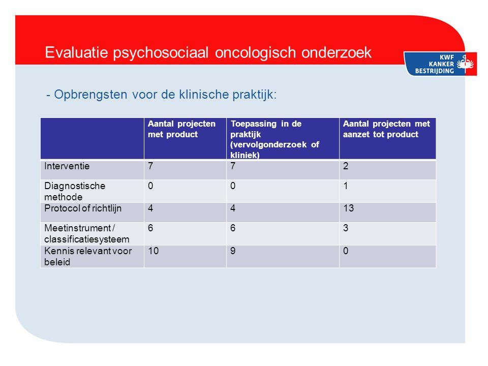 Evaluatie psychosociaal oncologisch onderzoek - Opbrengsten voor de klinische praktijk: Aantal projecten met product Toepassing in de praktijk (vervolgonderzoek of kliniek) Aantal projecten met aanzet tot product Interventie772 Diagnostische methode 001 Protocol of richtlijn4413 Meetinstrument / classificatiesysteem 663 Kennis relevant voor beleid 1090