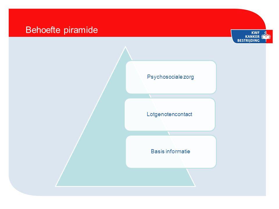 Behoefte piramide Psychosociale zorgLotgenotencontactBasis informatie