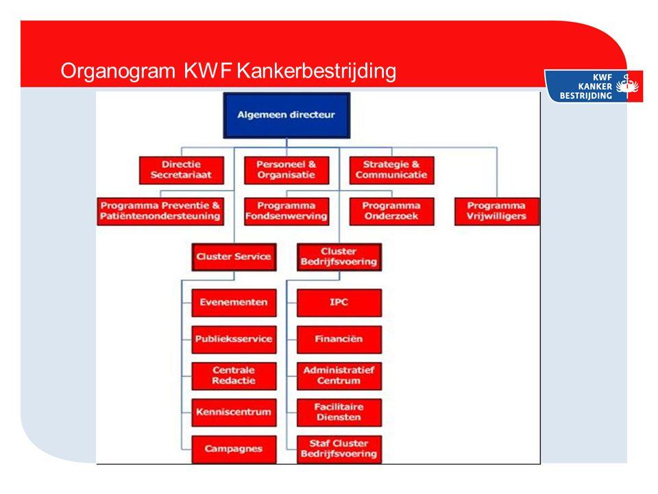Organogram KWF Kankerbestrijding
