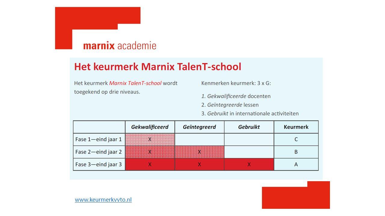 www.keurmerkvvto.nl