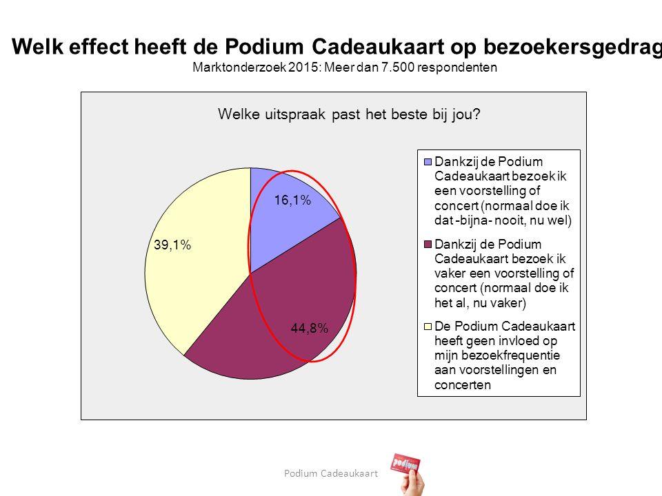 Podium Cadeaukaart Welk effect heeft de Podium Cadeaukaart op bezoekersgedrag.