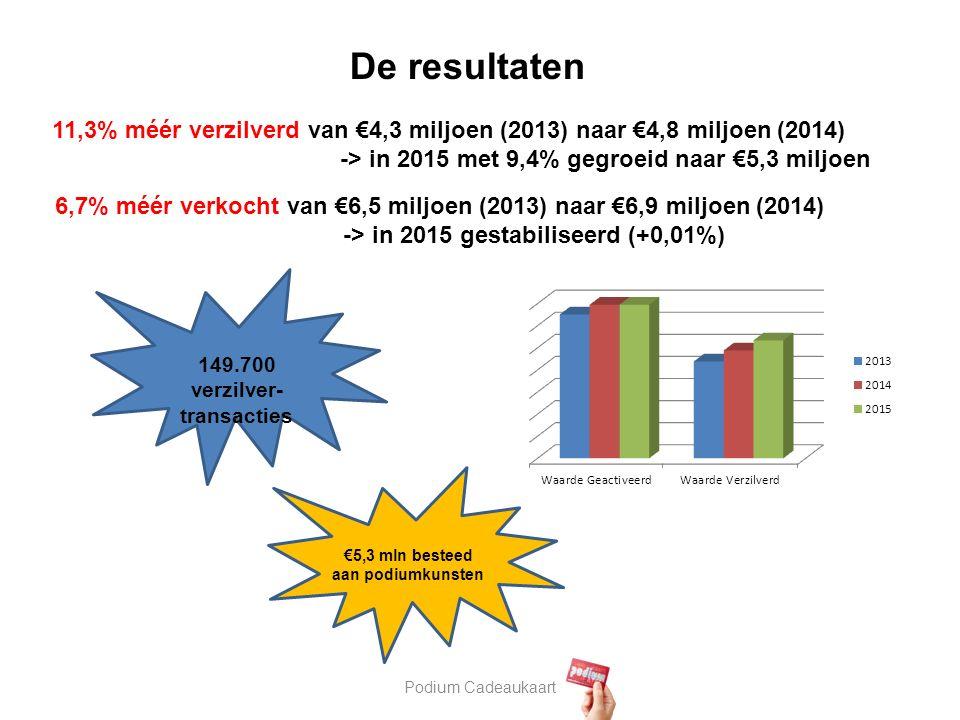 Podium Cadeaukaart 11,3% méér verzilverd van €4,3 miljoen (2013) naar €4,8 miljoen (2014) -> in 2015 met 9,4% gegroeid naar €5,3 miljoen 149.700 verzilver- transacties €5,3 mln besteed aan podiumkunsten De resultaten 6,7% méér verkocht van €6,5 miljoen (2013) naar €6,9 miljoen (2014) -> in 2015 gestabiliseerd (+0,01%)