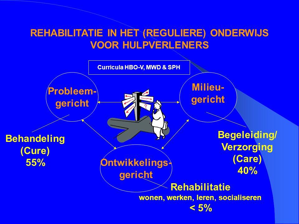 Probleem- gericht Ontwikkelings- gericht Milieu- gericht Behandeling (Cure) 55% Begeleiding/ Verzorging (Care) 40% Rehabilitatie wonen, werken, leren, socialiseren < 5% Curricula HBO-V, MWD & SPH REHABILITATIE IN HET (REGULIERE) ONDERWIJS VOOR HULPVERLENERS