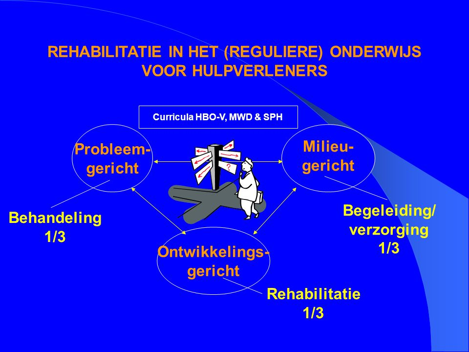 REHABILITATIE IN HET (REGULIERE) ONDERWIJS VOOR HULPVERLENERS Probleem- gericht Ontwikkelings- gericht Milieu- gericht Behandeling 1/3 Begeleiding/ verzorging 1/3 Rehabilitatie 1/3 Curricula HBO-V, MWD & SPH