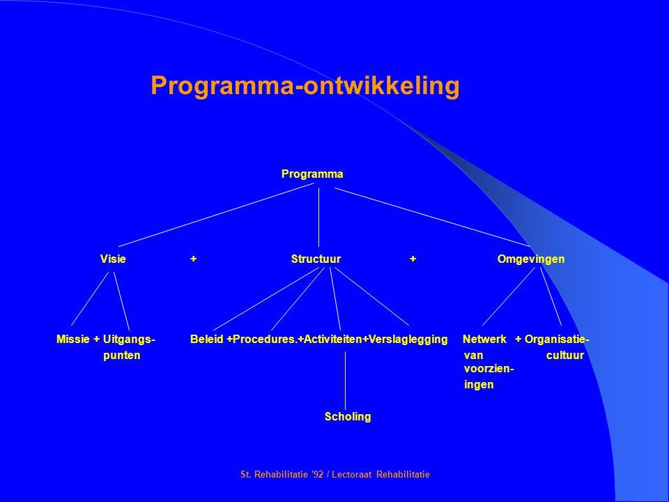 St. Rehabilitatie '92 / Lectoraat Rehabilitatie Programma-ontwikkeling Programma Visie + Structuur + Omgevingen Missie + Uitgangs-Beleid +Procedures.+