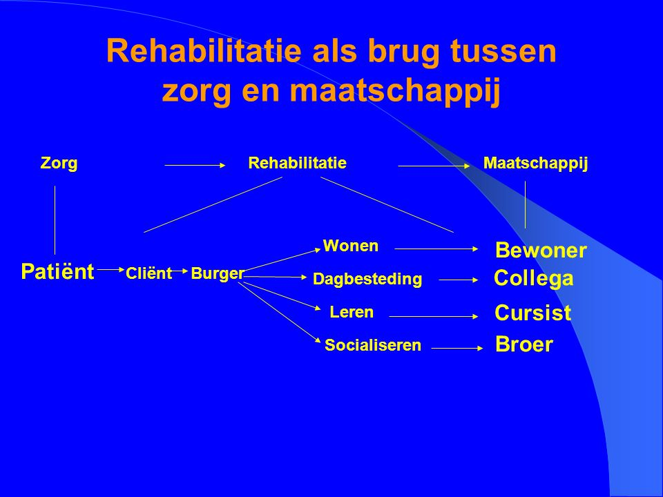 Rehabilitatie als brug tussen zorg en maatschappij Zorg Patiënt Cliënt Rehabilitatie Maatschappij Wonen Dagbesteding Leren Socialiseren Cursist Burger