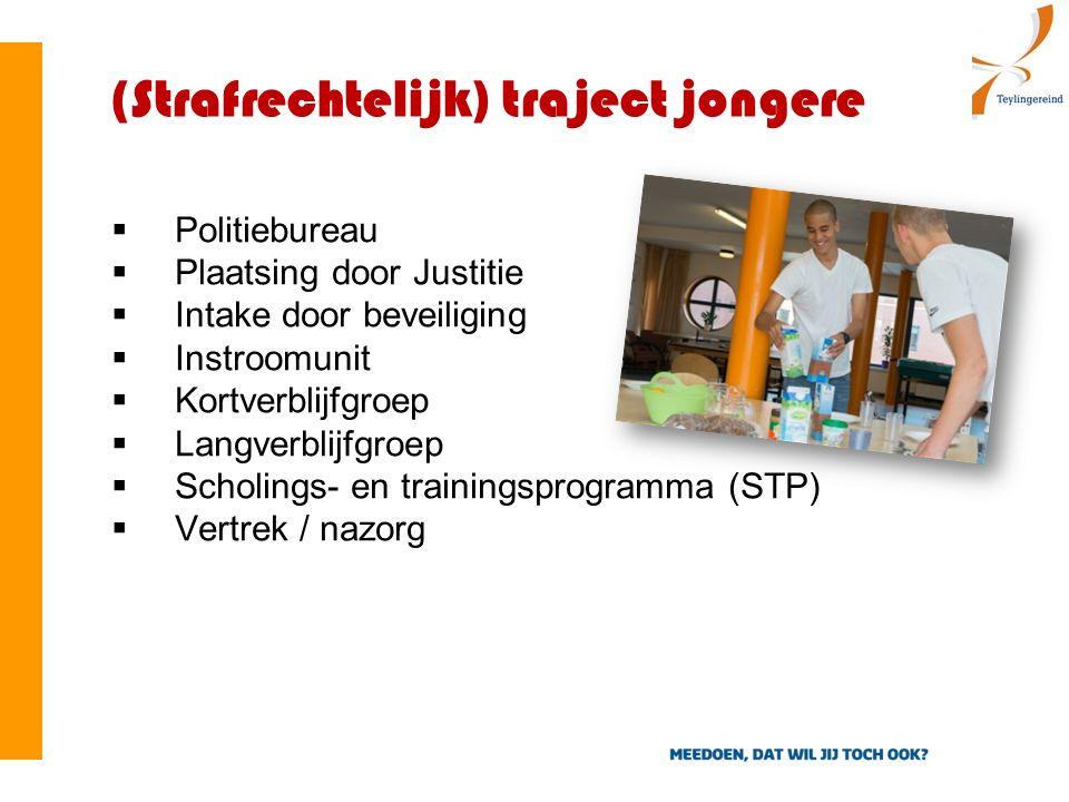 (Strafrechtelijk) traject jongere  Politiebureau  Plaatsing door Justitie  Intake door beveiliging  Instroomunit  Kortverblijfgroep  Langverblijfgroep  Scholings- en trainingsprogramma (STP)  Vertrek / nazorg