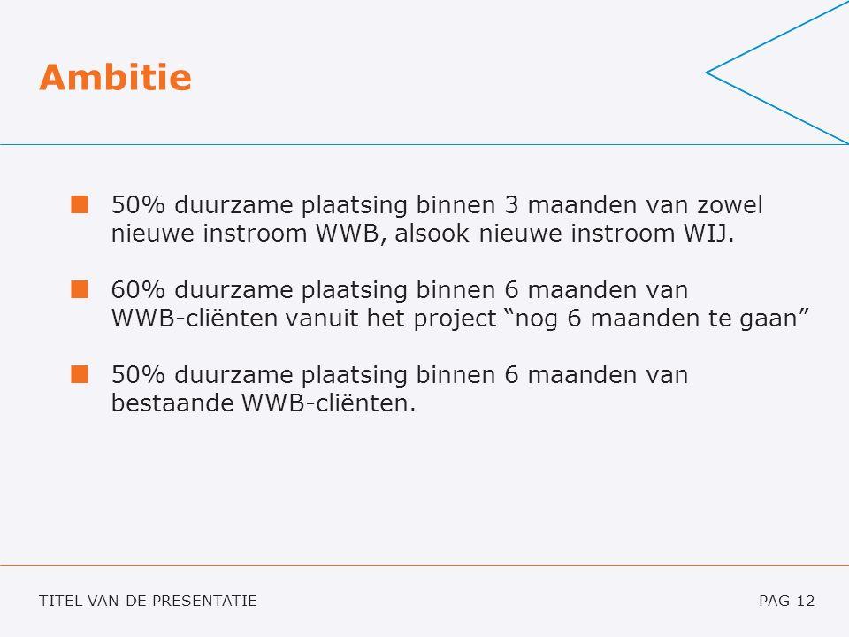 TITEL VAN DE PRESENTATIEPAG 12 Ambitie 50% duurzame plaatsing binnen 3 maanden van zowel nieuwe instroom WWB, alsook nieuwe instroom WIJ.