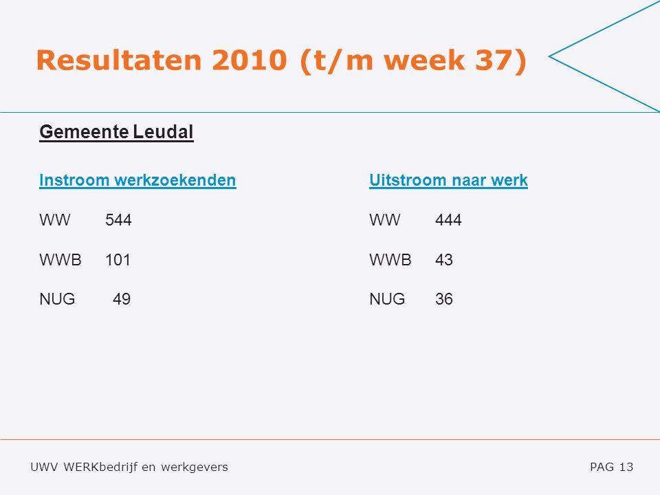 UWV WERKbedrijf en werkgeversPAG 13 Resultaten 2010 (t/m week 37) Gemeente Leudal Instroom werkzoekendenUitstroom naar werk WW 544 WW 444 WWB 101WWB 43 NUG 49NUG36