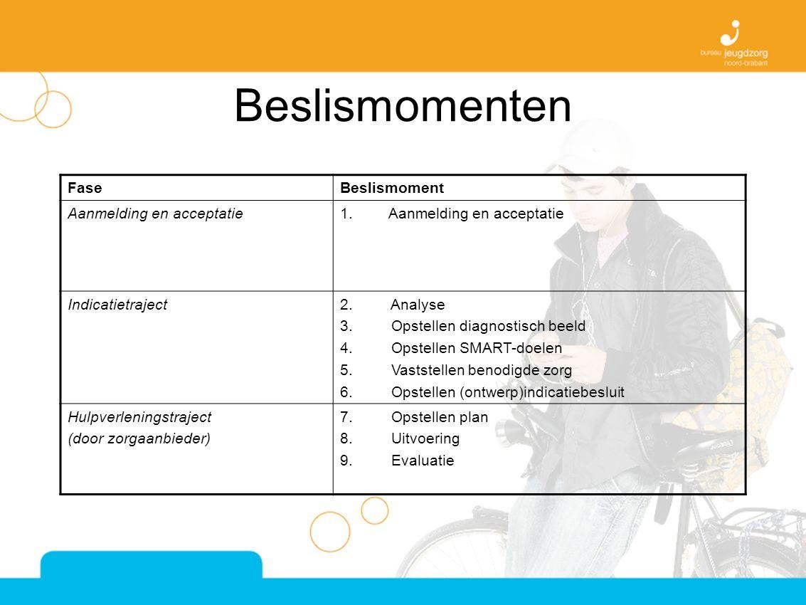 Beslismomenten FaseBeslismoment Aanmelding en acceptatie1.Aanmelding en acceptatie Indicatietraject2.