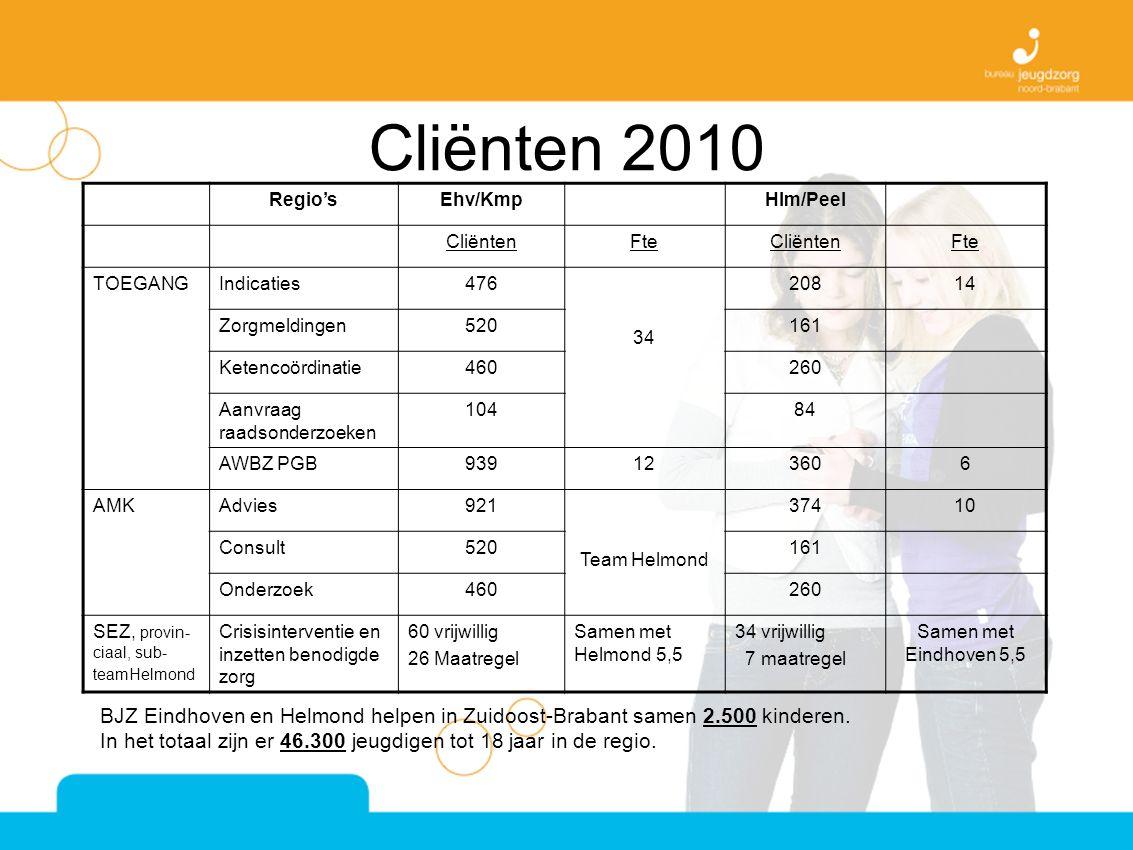 Cliënten 2010 Regio'sEhv/KmpHlm/Peel CliëntenFteCliëntenFte TOEGANGIndicaties476 34 20814 Zorgmeldingen520161 Ketencoördinatie460260 Aanvraag raadsonderzoeken 10484 AWBZ PGB939123606 AMKAdvies921 Team Helmond 37410 Consult520161 Onderzoek460260 SEZ, provin- ciaal, sub- teamHelmond Crisisinterventie en inzetten benodigde zorg 60 vrijwillig 26 Maatregel Samen met Helmond 5,5 34 vrijwillig 7 maatregel Samen met Eindhoven 5,5 BJZ Eindhoven en Helmond helpen in Zuidoost-Brabant samen 2.500 kinderen.