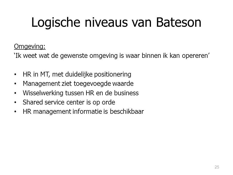 Logische niveaus van Bateson Omgeving: 'Ik weet wat de gewenste omgeving is waar binnen ik kan opereren' HR in MT, met duidelijke positionering Manage