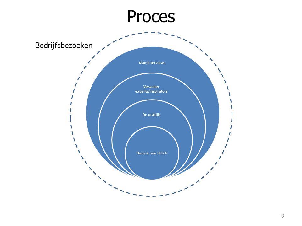 Proces 6 Klantinterviews Verander experts/inspirators De praktijk Theorie van Ulrich Bedrijfsbezoeke n