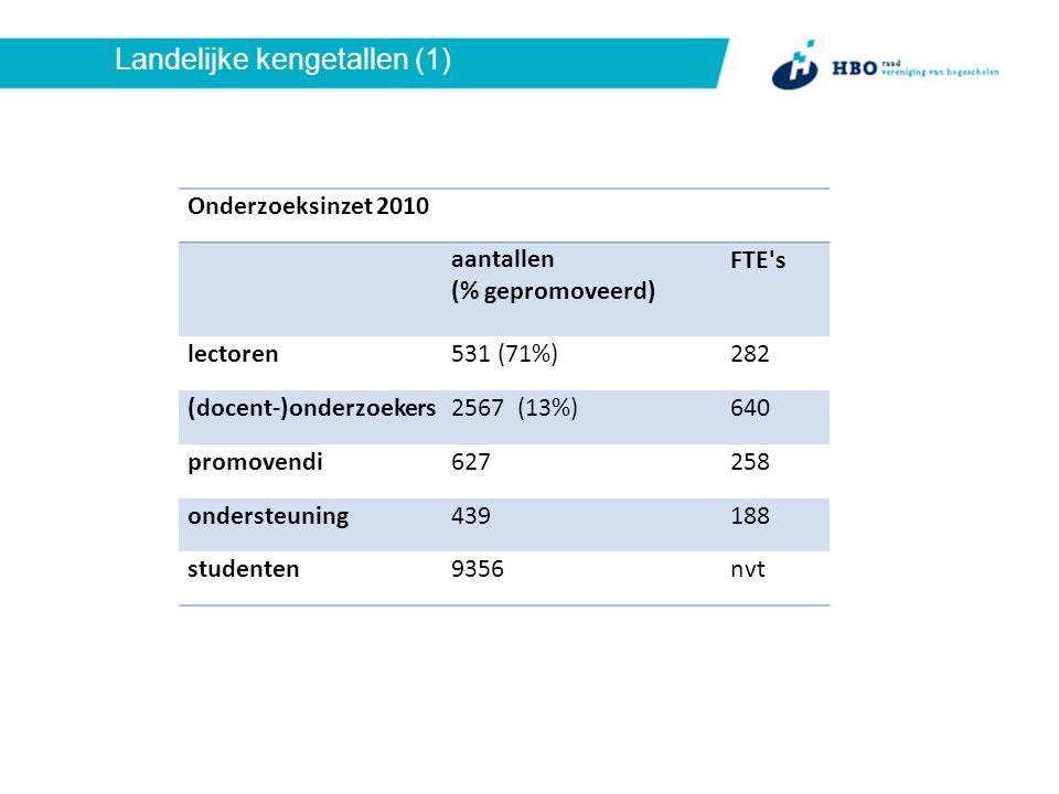 Landelijke kengetallen (1) Onderzoeksinzet 2010 aantallen (% gepromoveerd) FTE s lectoren531 (71%)282 (docent-)onderzoekers2567 (13%)640 promovendi627258 ondersteuning439188 studenten9356nvt