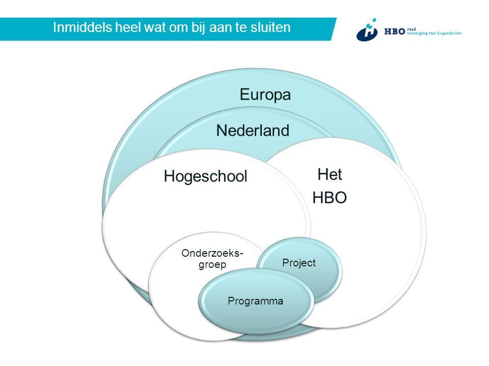Inmiddels heel wat om bij aan te sluiten Europa Nederland Het HBO Hogeschool Onderzoeks- groep Project Programma