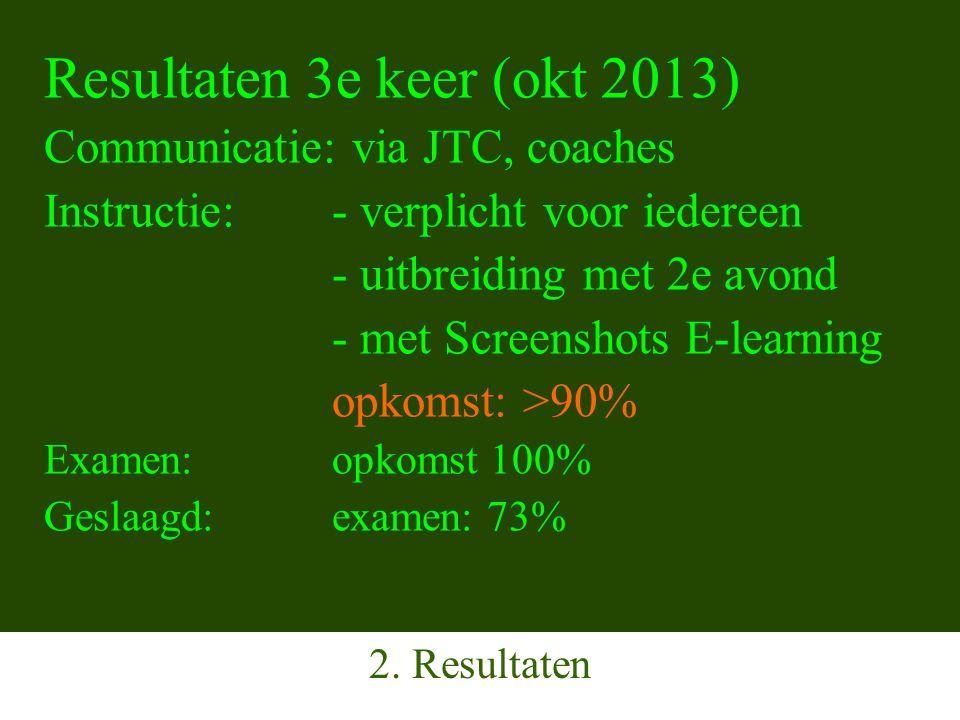 Resultaten 3e keer (okt 2013) Communicatie: via JTC, coaches Instructie: - verplicht voor iedereen - uitbreiding met 2e avond - met Screenshots E-learning opkomst: >90% Examen:opkomst 100% Geslaagd:examen: 73% 2.