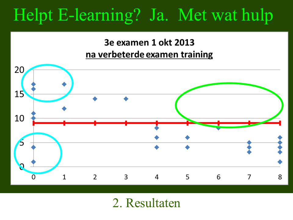 Helpt E-learning 2. Resultaten Met wat hulp Ja.
