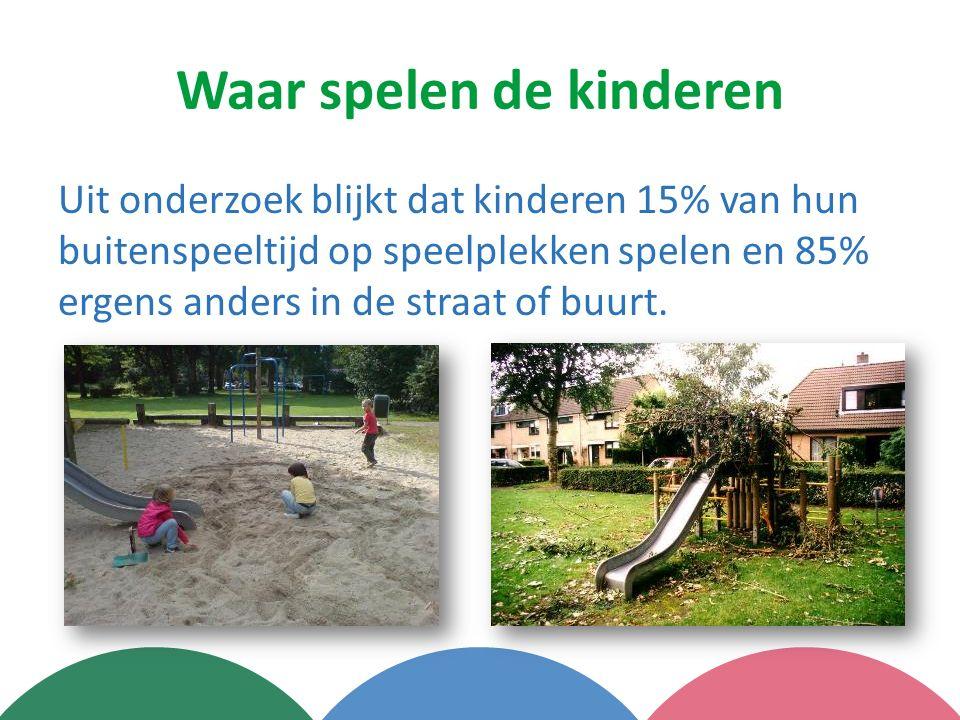 Waar spelen de kinderen Uit onderzoek blijkt dat kinderen 15% van hun buitenspeeltijd op speelplekken spelen en 85% ergens anders in de straat of buur
