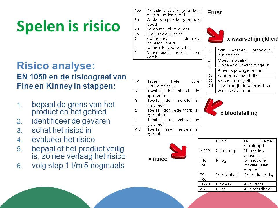 Spelen is risico Risico analyse: EN 1050 en de risicograaf van Fine en Kinney in stappen: 1. bepaal de grens van het product en het gebied 2. identifi