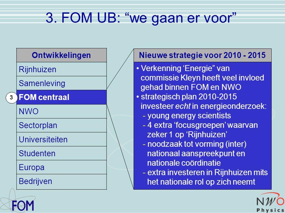 Ontwikkelingen Rijnhuizen Samenleving FOM centraal NWO Sectorplan Universiteiten Studenten Europa Bedrijven 3 3.