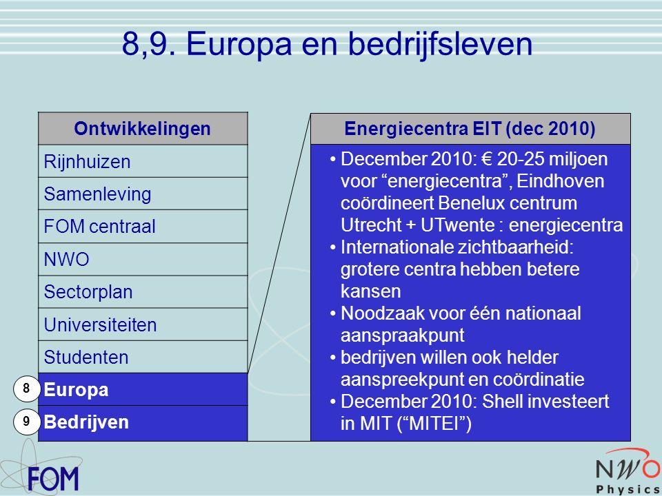 Ontwikkelingen Rijnhuizen Samenleving FOM centraal NWO Sectorplan Universiteiten Studenten Europa Bedrijven 8 8,9.