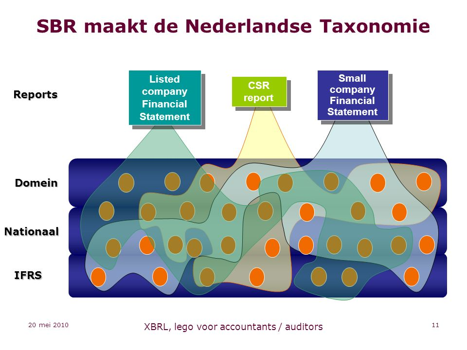 20 mei 2010 XBRL, lego voor accountants / auditors 11 SBR maakt de Nederlandse Taxonomie CSR report Listed company Financial Statement Small company Financial Statement Reports IFRS Nationaal Domein