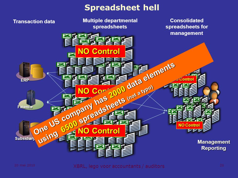 20 mei 2010 XBRL, lego voor accountants / auditors 20 Spreadsheet hell Transaction data Multiple departmental spreadsheets Consolidated spreadsheets for management ManagementReporting Consolidation ERP Finance Subsidiary NO Control One US company has 2000 data elements using 6500 spreadsheets (not a typo)
