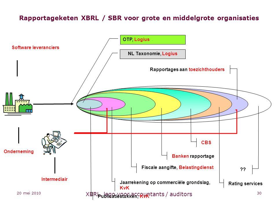 20 mei 2010 XBRL, lego voor accountants / auditors 30 Rapportageketen XBRL / SBR voor grote en middelgrote organisaties Fiscale aangifte, Belastingdienst Banken rapportage Rating services ?.