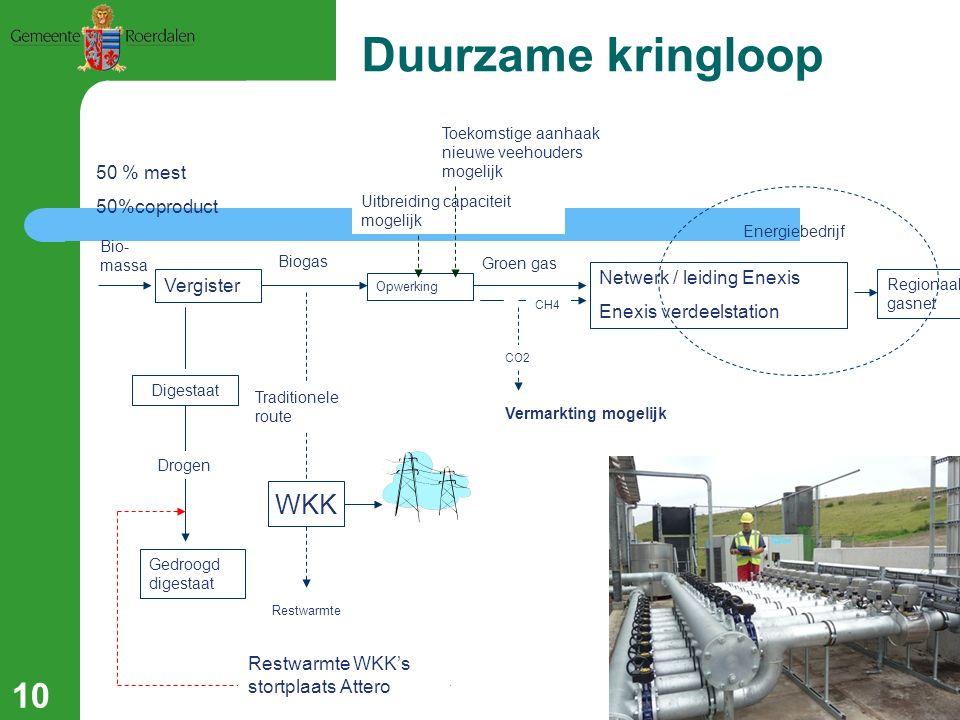 Vergister Bio- massa 50 % mest 50%coproduct Biogas WKK Restwarmte Traditionele route Energiebedrijf Netwerk / leiding Enexis Enexis verdeelstation Gro