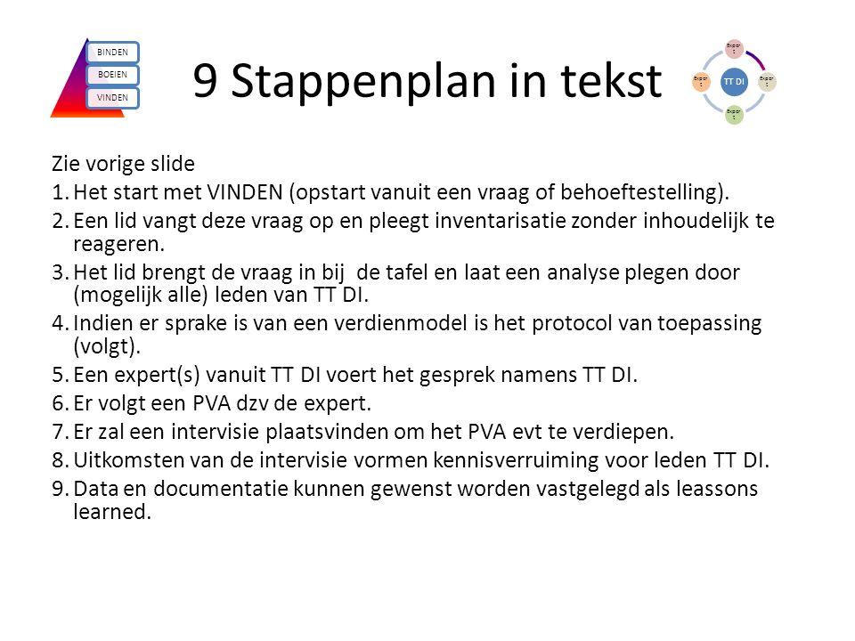 9 Stappenplan in tekst Zie vorige slide 1.Het start met VINDEN (opstart vanuit een vraag of behoeftestelling).