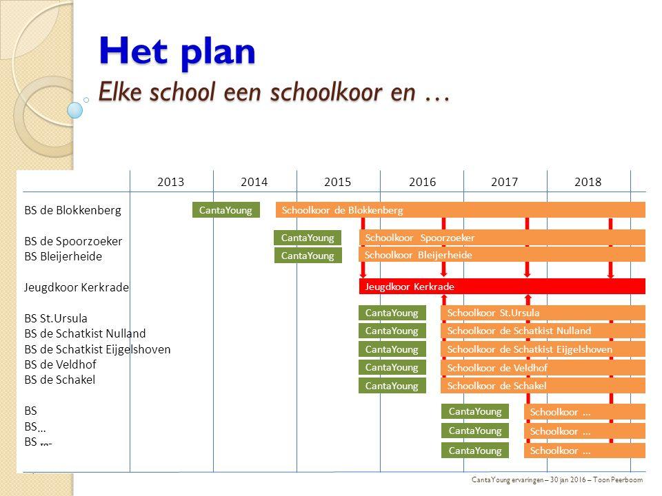 Het plan Elke school een schoolkoor en … 7 CantaYoung ervaringen – 30 jan 2016 – Toon Peerboom