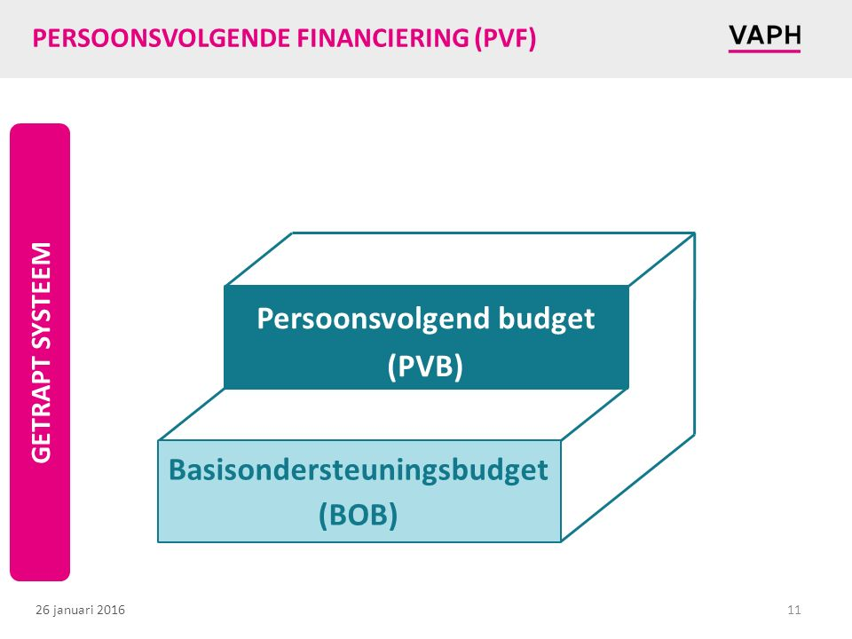 26 januari 2016 PERSOONSVOLGENDE FINANCIERING (PVF) 11 Basisondersteuningsbudget (BOB) Persoonsvolgend budget (PVB) GETRAPT SYSTEEM