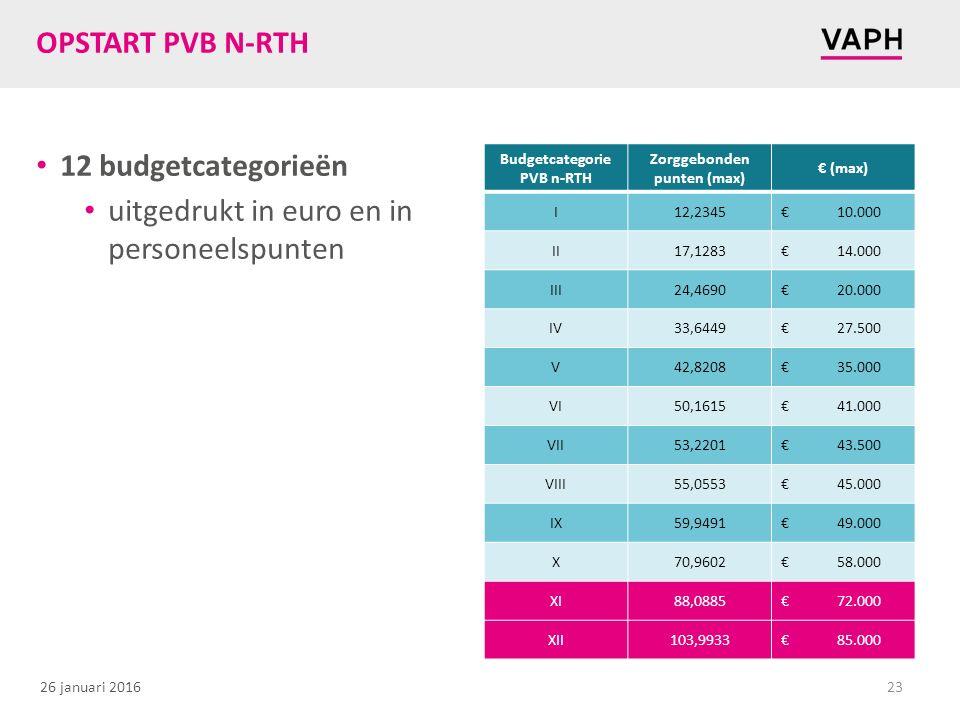 26 januari 2016 OPSTART PVB N-RTH 12 budgetcategorieën uitgedrukt in euro en in personeelspunten 23 Budgetcategorie PVB n-RTH Zorggebonden punten (max) € (max) I12,2345€10.000 II17,1283€14.000 III24,4690€20.000 IV33,6449€27.500 V42,8208€35.000 VI50,1615€41.000 VII53,2201€43.500 VIII55,0553€45.000 IX59,9491€49.000 X70,9602€58.000 XI88,0885€72.000 XII103,9933€85.000