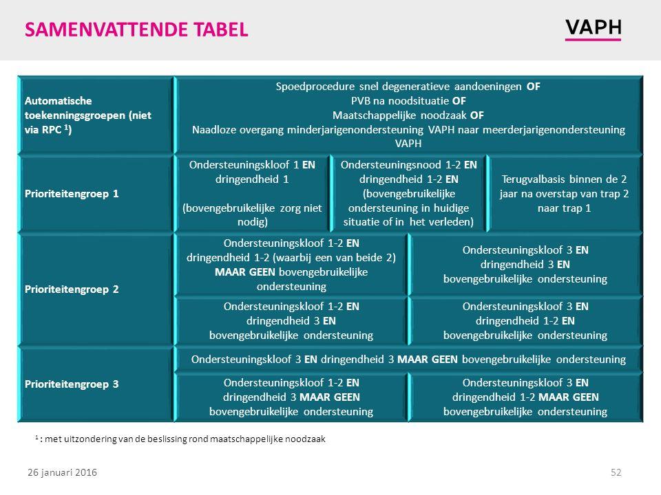 26 januari 2016 SAMENVATTENDE TABEL 52 Automatische toekenningsgroepen (niet via RPC 1 ) Spoedprocedure snel degeneratieve aandoeningen OF PVB na nood