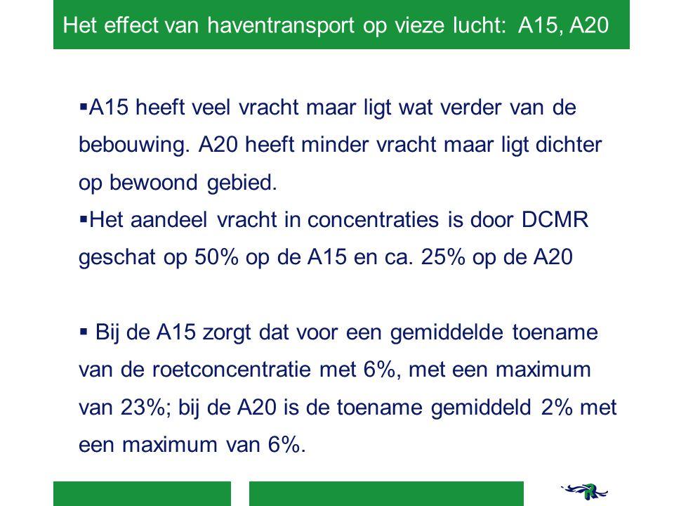 Het effect van haventransport op vieze lucht: A15, A20  A15 heeft veel vracht maar ligt wat verder van de bebouwing.