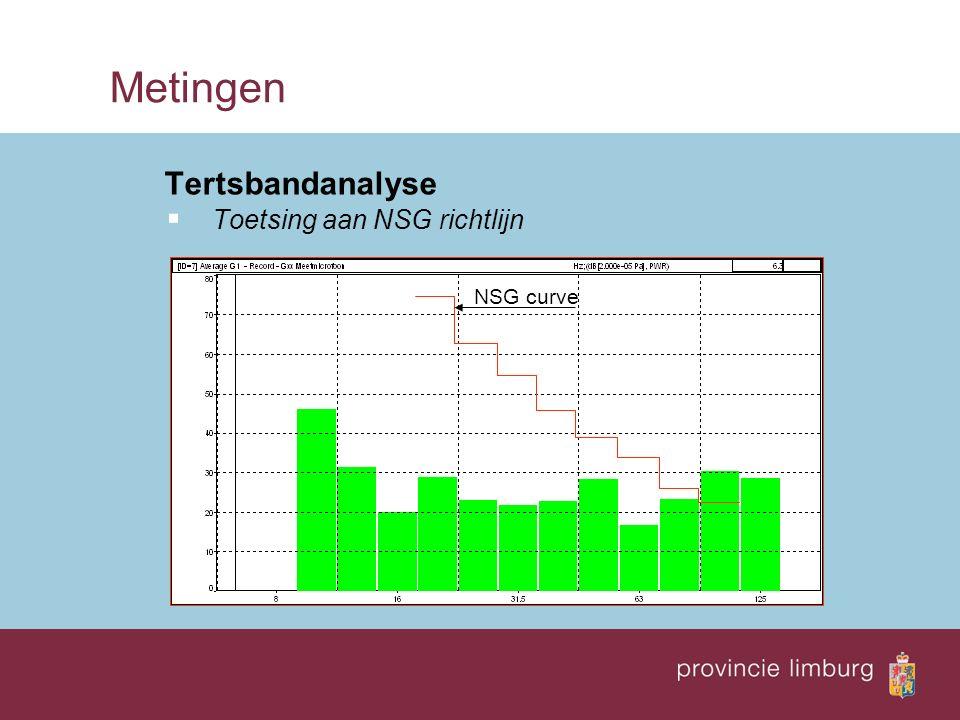 Metingen Tertsbandanalyse  Toetsing aan NSG richtlijn NSG curve
