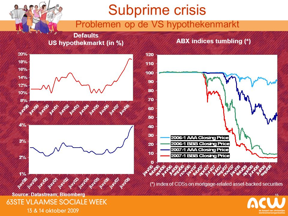 15 Subprime hypotheken Prime hypotheken Subprime crisis Problemen op de VS hypothekenmarkt Defaults US hypothekmarkt (in %) ABX indices tumbling (*) Source: Datastream; Bloomberg (*) index of CDSs on mortgage-related asset-backed securities